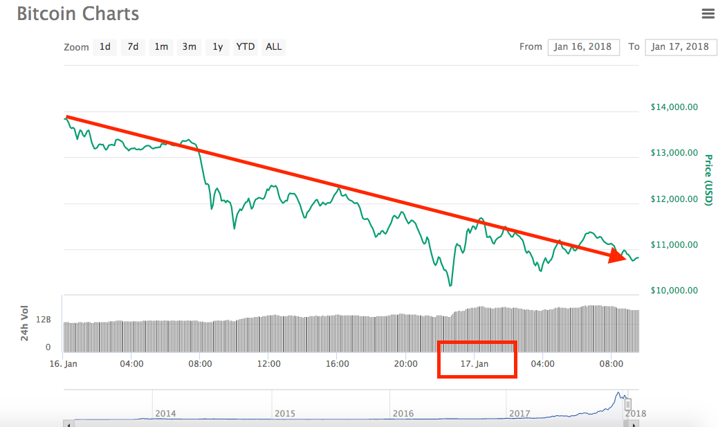 Bitcoin sigue cayendo, ahora está por debajo de los USD $11.000