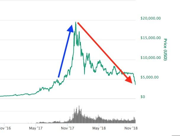Bitcoin en alrededor de USD $3.500, su precio más bajo desde septiembre de  2017 - DiarioBitcoin