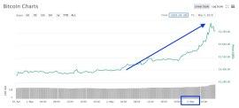 bitcoin coinmarketcap