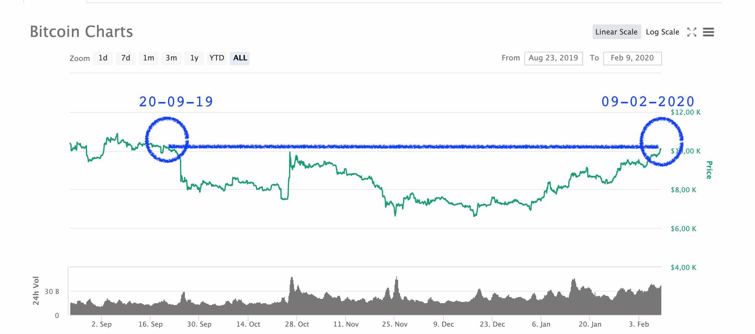 Bitcoin en USD 10.000