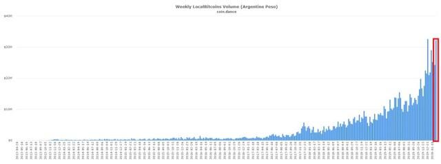 Volumen de pesos argentinos invertidos a través de LocalBitcoins