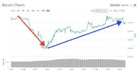 Bitcoin 17 de marzo
