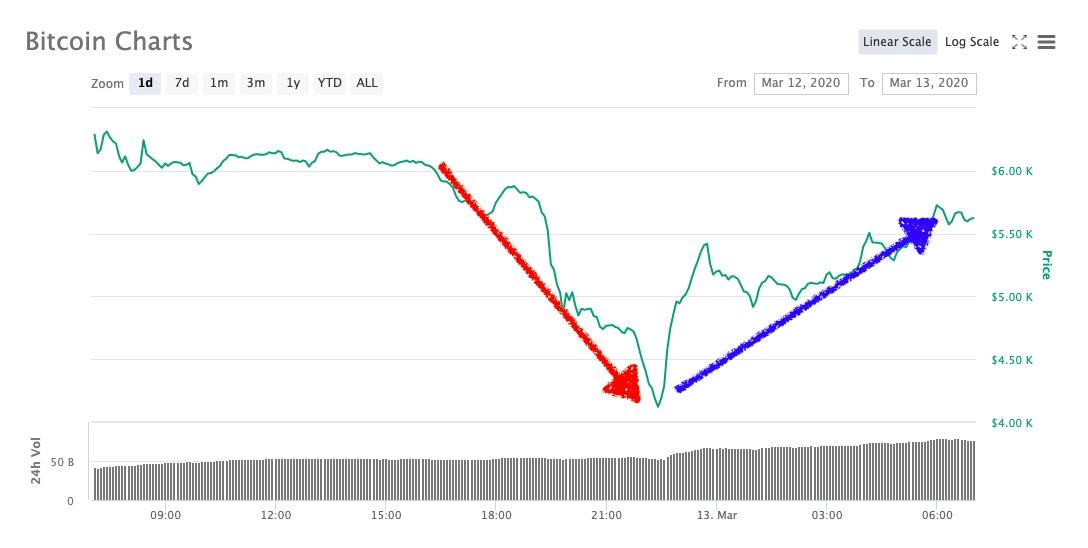 bitcoin en 4.000