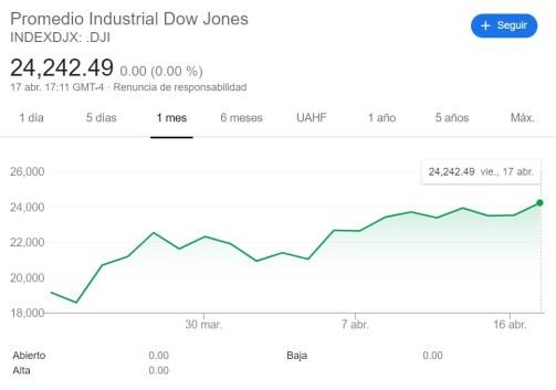 Aumento Promedio Industrial Dow Jones