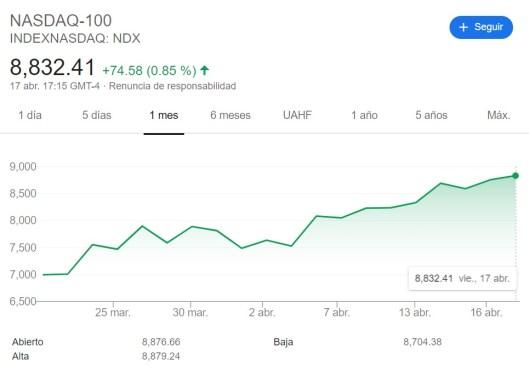 Aumento Promedio Industrial NASDAQ