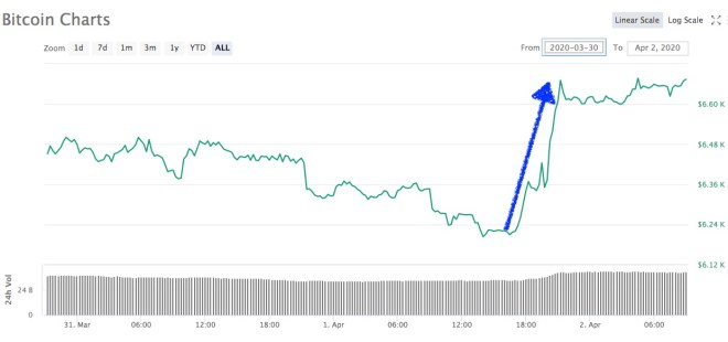 precio Bitcoin 2 abril