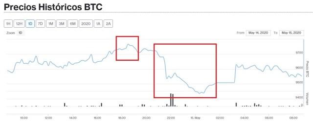 Precio de Bitcoin para el 15 mayo. Imagen de Criptomercados DiarioBitcoin