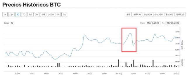 Evolución en el precio de Bitcoin este 20 de mayo. Imagen de Criptomercados DiarioBitcoin.