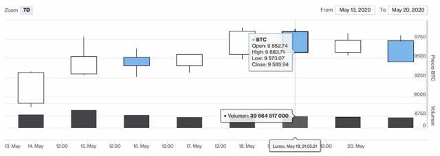 criptomercados-ejemplo-de-grafico-de-velas-a-7-dias-precios-historicos-diariobitcoin
