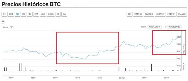 Evolución en el precio de Bitcoin este 22 de junio. Imagen de CriptoMercados DiarioBitcoin