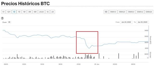Evolución precio Bitcoin este 25 de junio. Imagen de CriptoMercados DiarioBitcoin