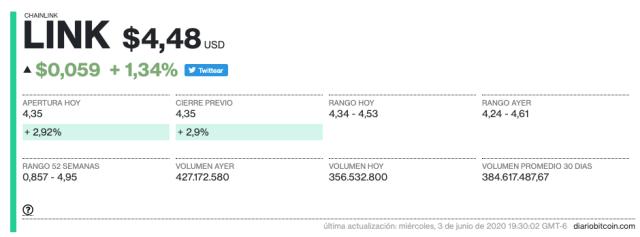 precio y estadisticas de token LINK