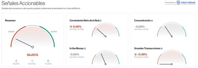 Señales accionables para el mercado Bitcoin. Imagen de CriptoMercados DiarioBitcoin