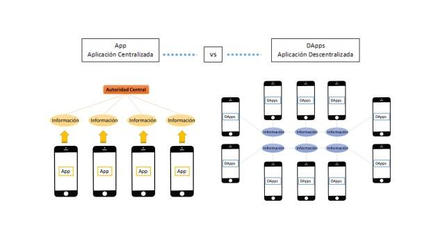 dapp app