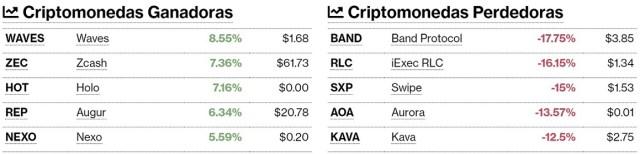 Criptomonedas ganadoras y perdedoras este 21 de julio. Imagen de CriptoMercados DiarioBitcoin