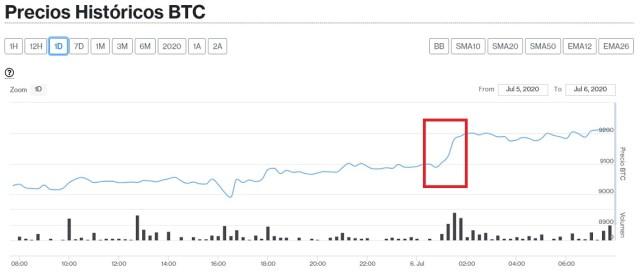 Evolución precio de Bitcoin este 6 de julio. Imagen de CriptoMercados DiarioBitcoin