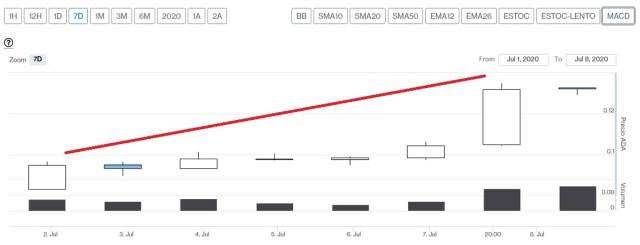 Evolución precio Cardano esta última semana. Imagen de CriptoMercados DiarioBitcoin