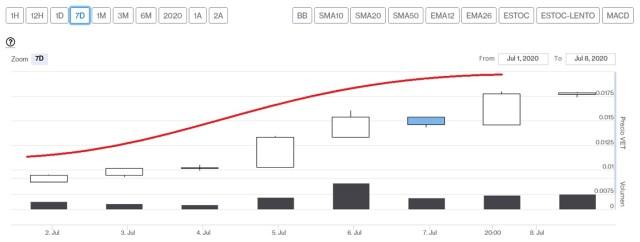 Evolución precio VeChain esta última semana. Imagen de CriptoMercados DiarioBitcoin