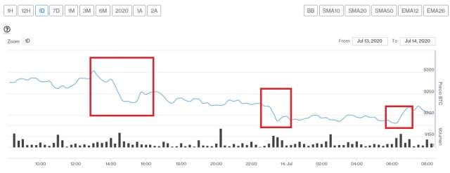 Evolución precio de Bitcoin este 14 de julio. Imagen de CriptoMercados DiarioBitcoin