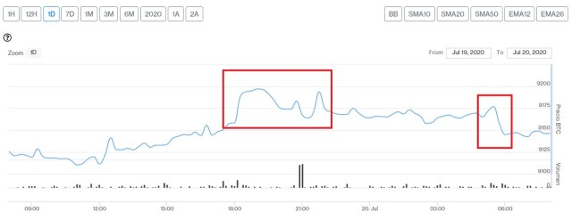 Evolución precio de Bitcoin este 20 de julio. Imagen de CriptoMercados DiarioBitcoin