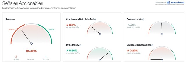 Señales accionables para Bitcoin este 13 de julio. Imagen de CriptoMercados DiarioBitcoin