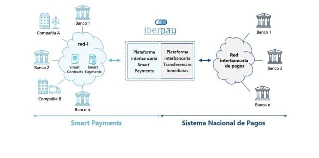 bancos españa prueba exitosa