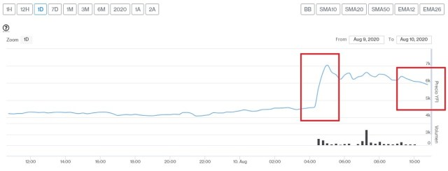 Evolución precio Yearn.Finance este 10 de agosto. Imagen de CriptoMercados DiarioBitcoin