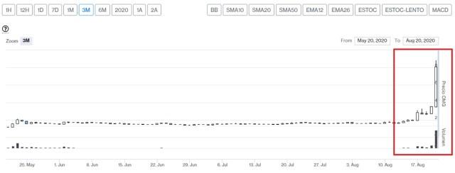 Evolución precio token OMG. Imagen de CriptoMercados DiarioBitcoin