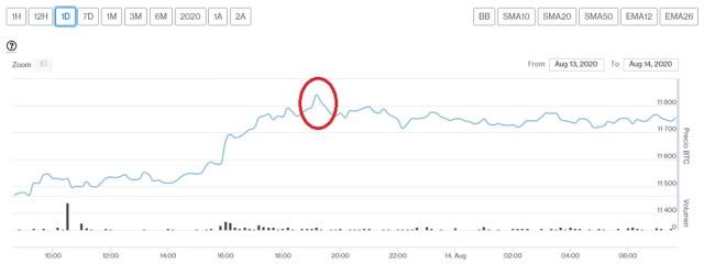 Evolución precio de Bitcoin este 14 de agosto. Imagen de CriptoMercados DiarioBitcoin