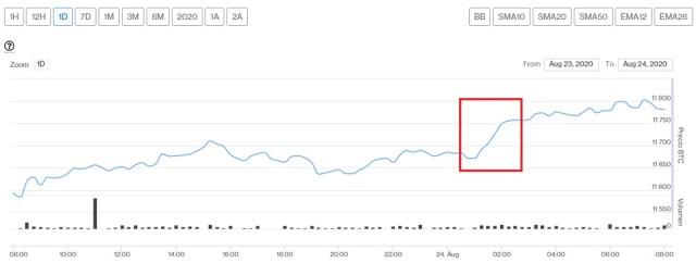 Evolución precio de Bitcoin este 24 de agosto. Imagen de CriptoMercados DiarioBitcoin