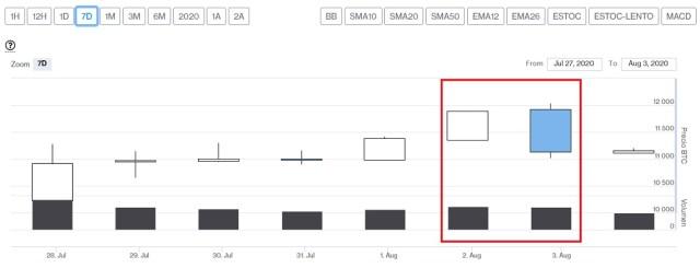 Evolución precio de Bitcoin este 3 de agosto. Imagen de CriptoMercados DiarioBitcoin