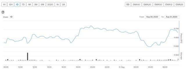 Evolución precio de Bitcoin este 31 de agosto. Imagen de CriptoMercados DiarioBitcoin