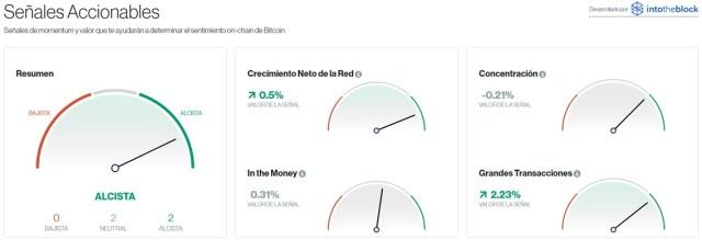 Señales accionables para Bitcoin este 7 de agosto. Imagen de CriptoMercados DiarioBitcoin