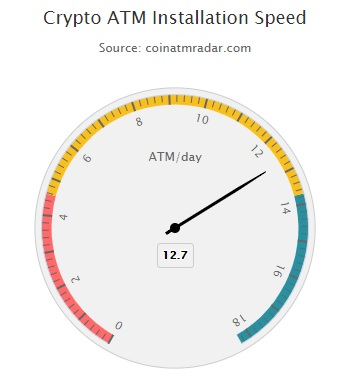Velocidad instalacion cajeros ATM de Bitcoin