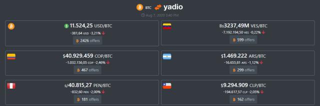 Venezuela registró mejor precio de Bitcoin en Yadio