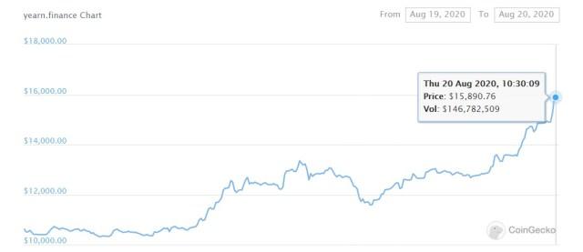 YFI vale más que Bitcoin