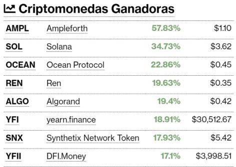 Criptomonedas ganadoras y perdedoras este 10 de septiembre. Imagen de CriptoMercados DiarioBitcoin