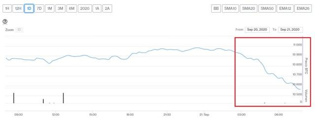 Evolución precio de Bitcoin este 21 de septiembre. Imagen de CriptoMercados DiarioBitcoin