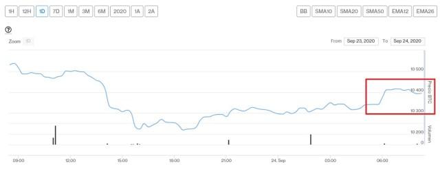 Evolución precio de Bitcoin este 24 de septiembre. Imagen de CriptoMercados DiarioBitcoin