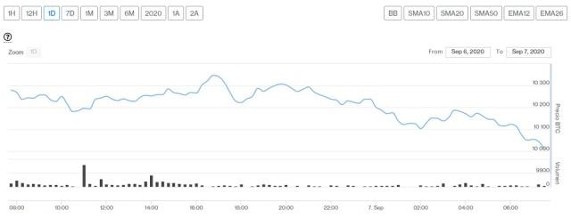 Evolución precio de Bitcoin este 7 de septiembre. Imagen de CriptoMercados DiarioBitcoin