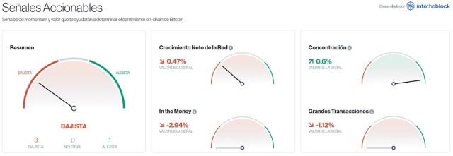 Señales accionables para Bitcoin este 9 de septiembre. Imagen de CriptoMercados DiarioBitcoin