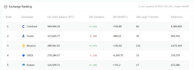Coinbase tenencia de Bitcoin