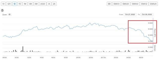 Evolución precio de Bitcoin este 28 de octubre. Imagen de CriptoMercados DiarioBitcoin