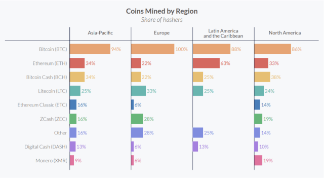 mineria ether America Latina