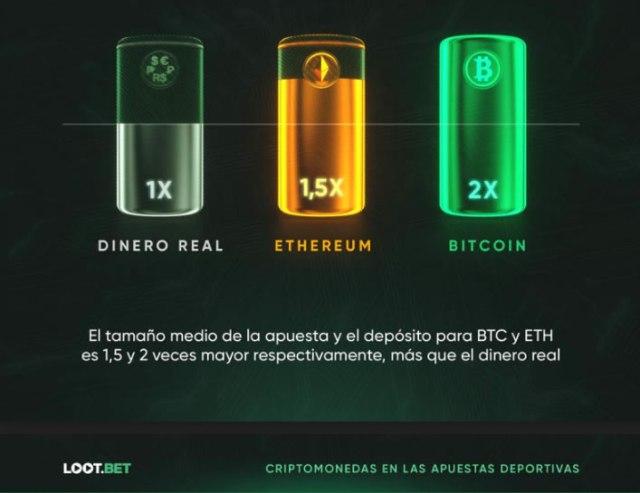 infografía sobre apostadores crypto - Loot.bet