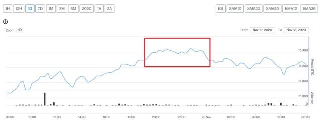 Evolución precio de Bitcoin este 13 de noviembre