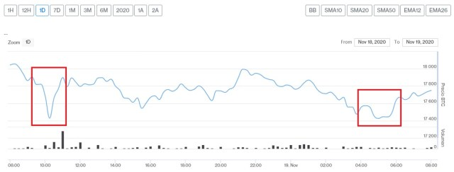 Evolución precio de Bitcoin este 19 de noviembre
