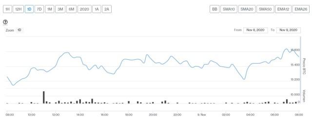Evolución precio de Bitcoin este 9 de noviembre. Imagen de CriptoMercados DiarioBitcoin