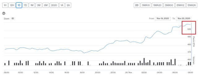 Evolución precio del Ether este 20 de noviembre