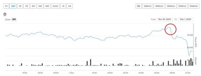 Evolución precio de Bitcoin este 1 de diciembre